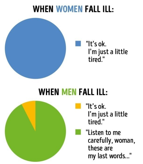 When woman & man fall ill